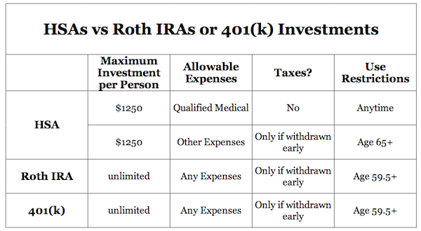 Health Insurance HSAs as Investments