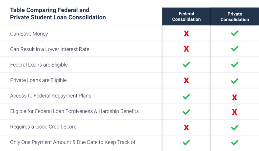 task-8-table-comparing-federal-and-private-student-loan-consolidation