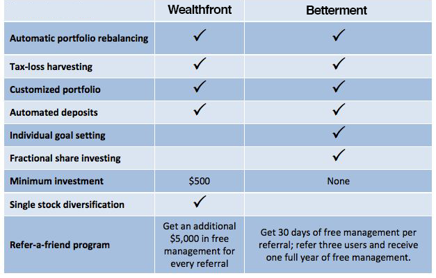Wealthfront vs. Betterment comparison