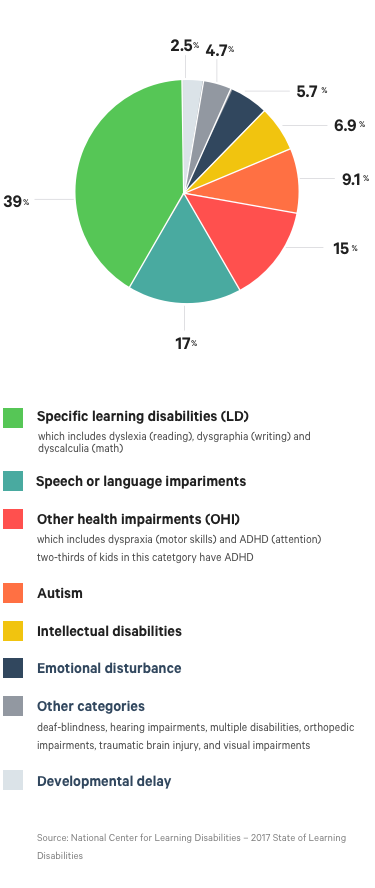 Types Of Learning Disabilities >> Navigating Learning Disabilities And The Cost For Treatment The